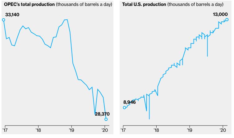 世界の石油生産