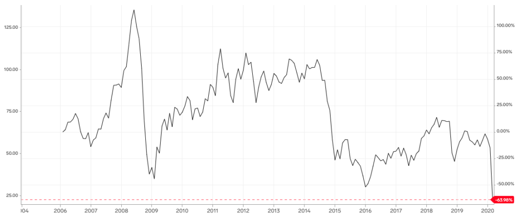 WTI石油価格の推移