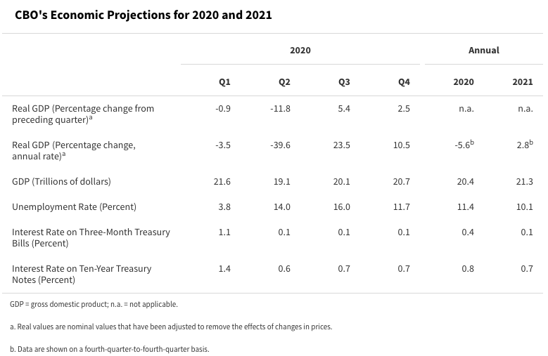 CBO Economic Outlook