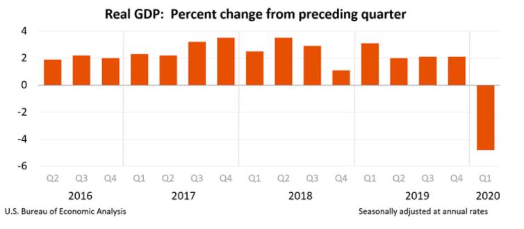 US 2020Q1 GDP