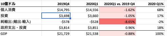 US GDP 2020Q1 vs 2019Q4