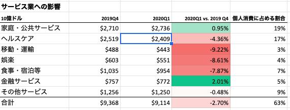 US GDP Service 2020Q1