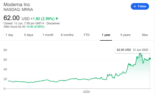 moderna stock price