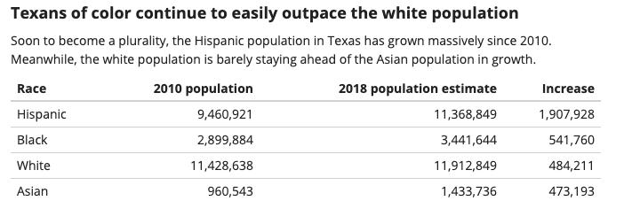 Texas Population Change