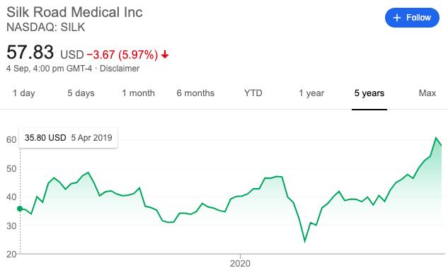 SILK Road Medical Stock Price