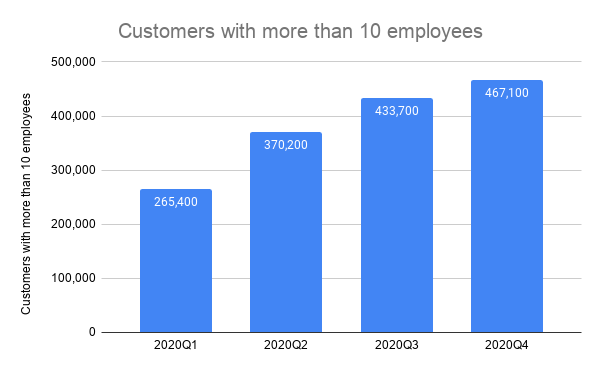 Customers with more than 10 employees