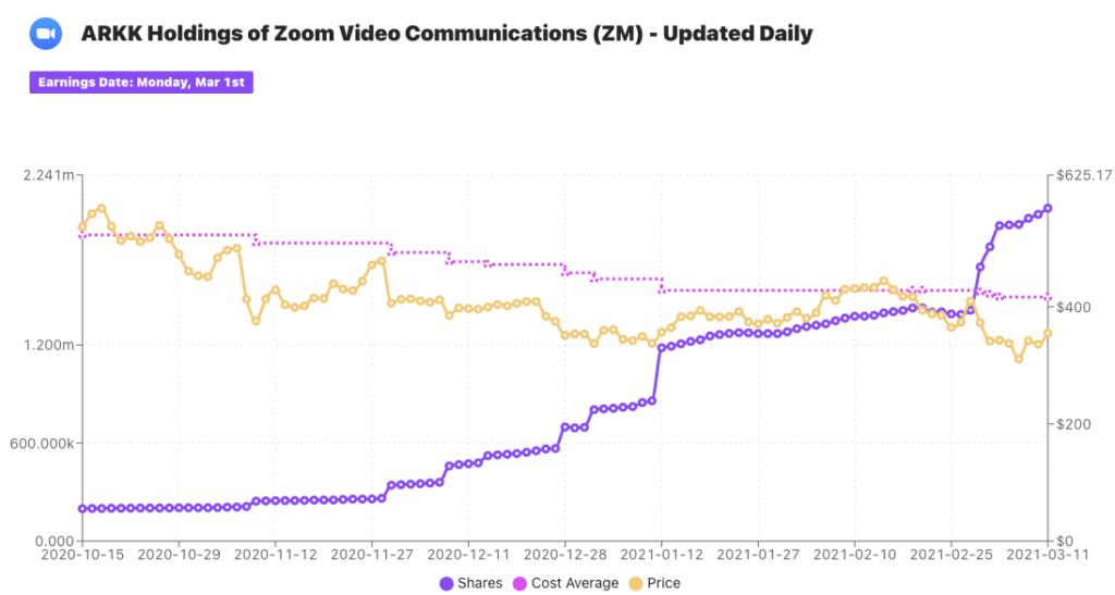 ARKK Holdings of ZOOM