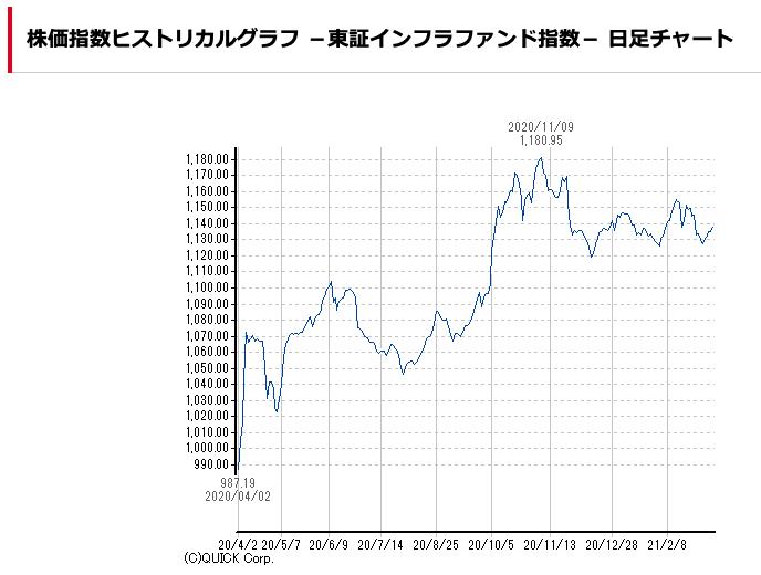 東証ファンド指数