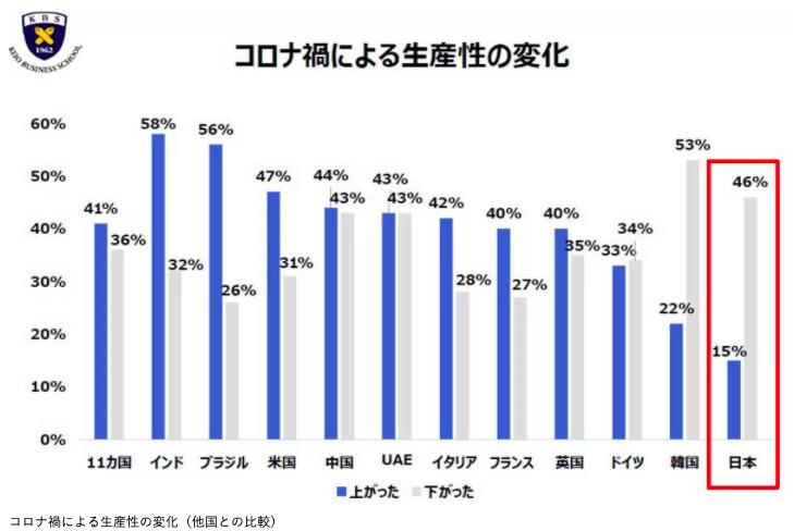 日本オラクル調査結果(2020年11月)